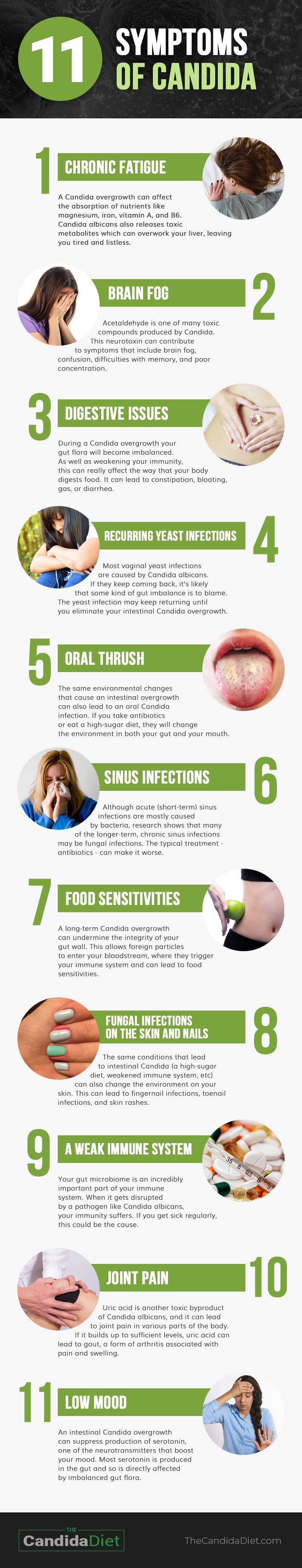 Infographic showing the 11 symptoms of Candida and how to treat them